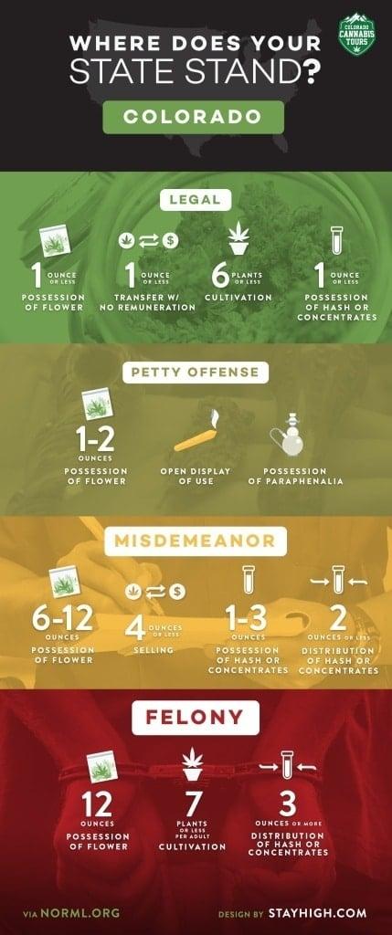 cct-infographic-colorado