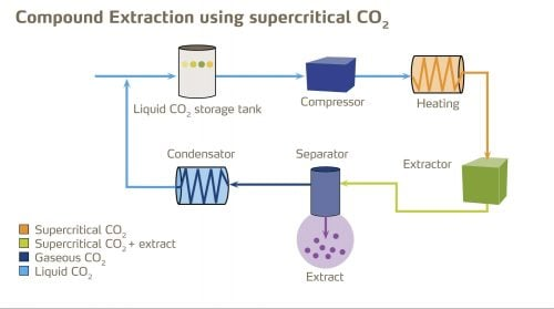 CO2 Oil Extraction Process