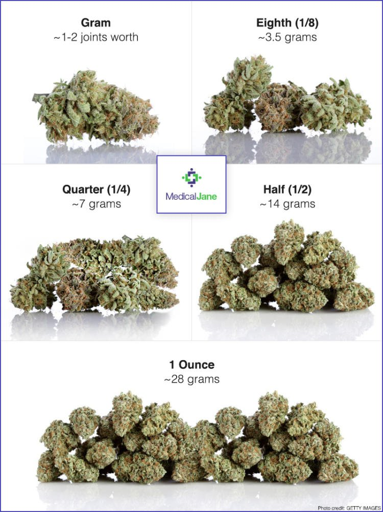 Weed Measurements Guide Quanies Weights Prices